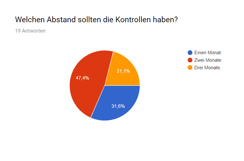 Umfrage_Cities -  Abstand_Kontrolle.png