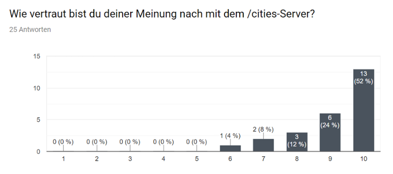 Umfrage_Cities_02.png