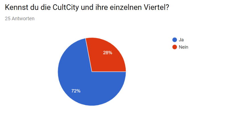 Umfrage_Cities_03.png