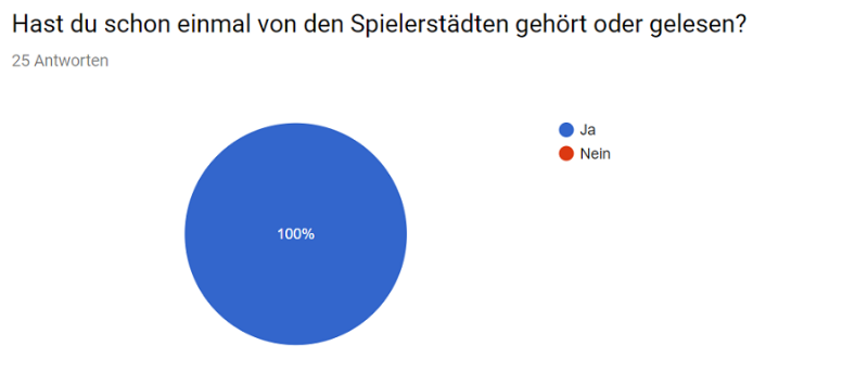 Umfrage_Cities_11.png