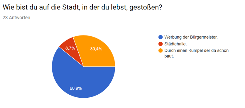 Umfrage_Cities_16.png