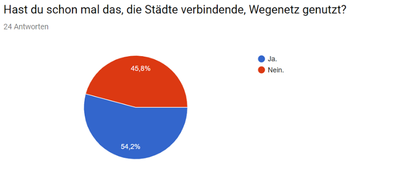 Umfrage_Cities_19.png